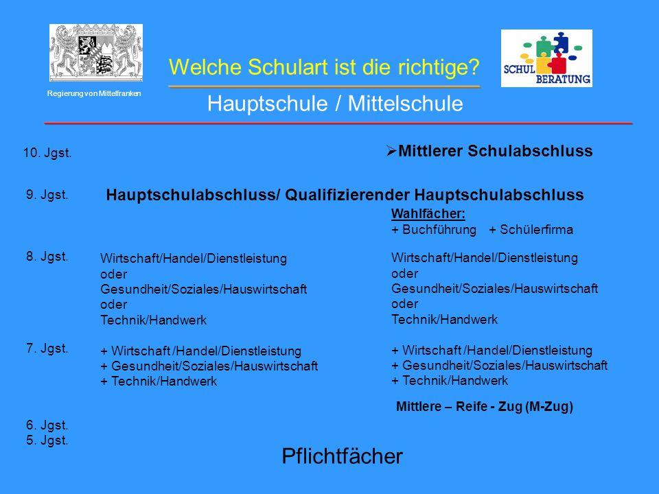 Welche Schulart ist die richtige? Regierung von Mittelfranken Hauptschule / Mittelschule 10. Jgst. 9. Jgst. 8. Jgst. 7. Jgst. 6. Jgst. 5. Jgst. Pflich
