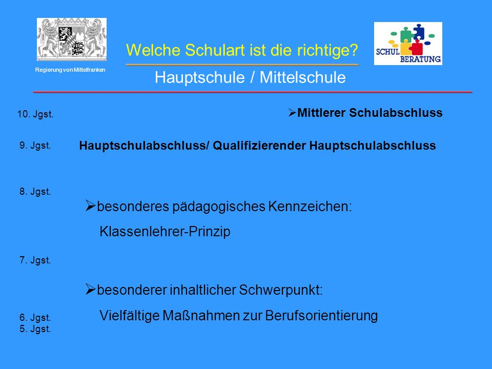 Welche Schulart ist die richtige? Regierung von Mittelfranken Hauptschule / Mittelschule 10. Jgst. 9. Jgst. 8. Jgst. 7. Jgst. 6. Jgst. 5. Jgst. Haupts