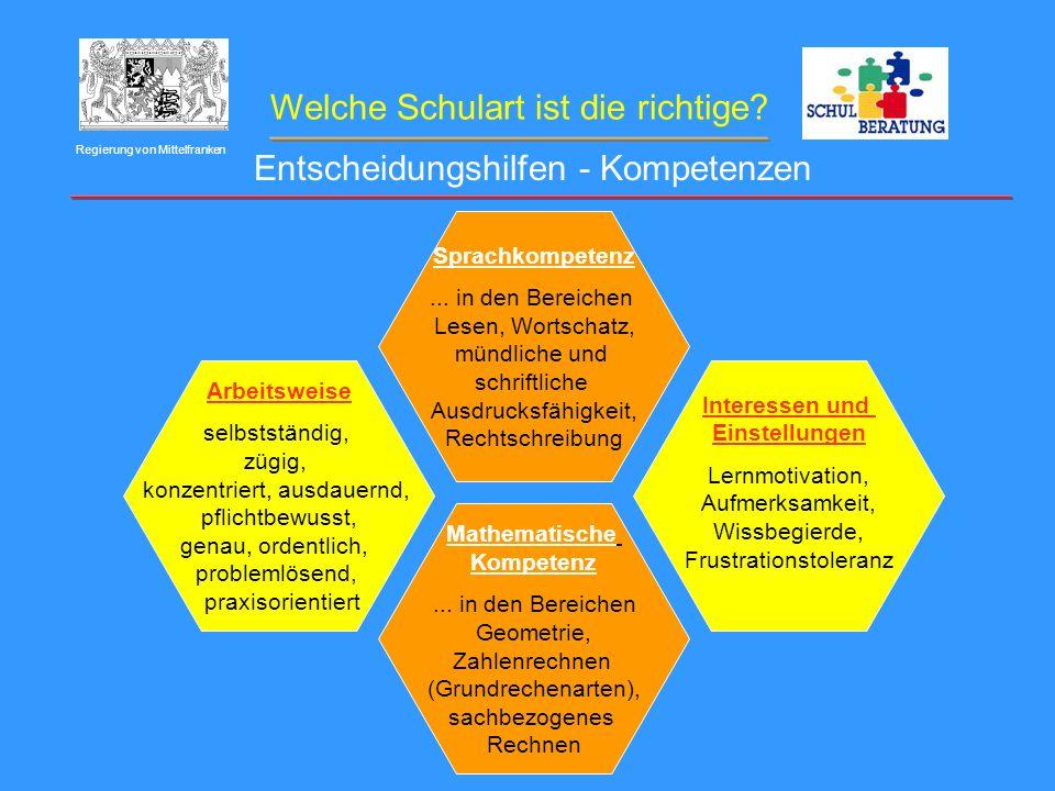 Welche Schulart ist die richtige? Regierung von Mittelfranken Entscheidungshilfen - Kompetenzen Sprachkompetenz... in den Bereichen Lesen, Wortschatz,