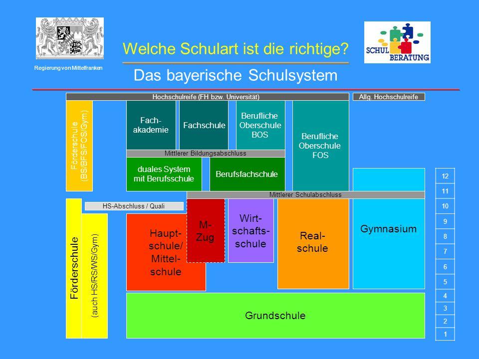 Welche Schulart ist die richtige? Regierung von Mittelfranken 12 11 10 9 8 7 6 5 4 3 2 1 Haupt- schule/ Mittel- schule M- Zug Wirt- schafts- schule Re