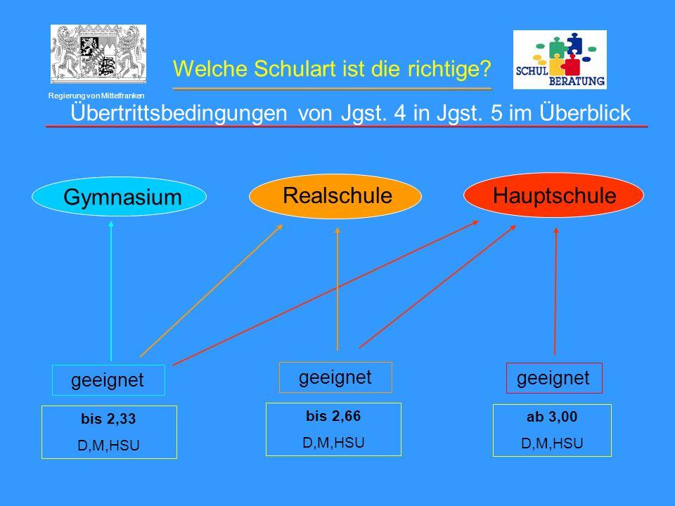 Welche Schulart ist die richtige? Regierung von Mittelfranken Gymnasium Hauptschule Realschule bis 2,33 D,M,HSU geeignet bis 2,66 D,M,HSU geeignet ab