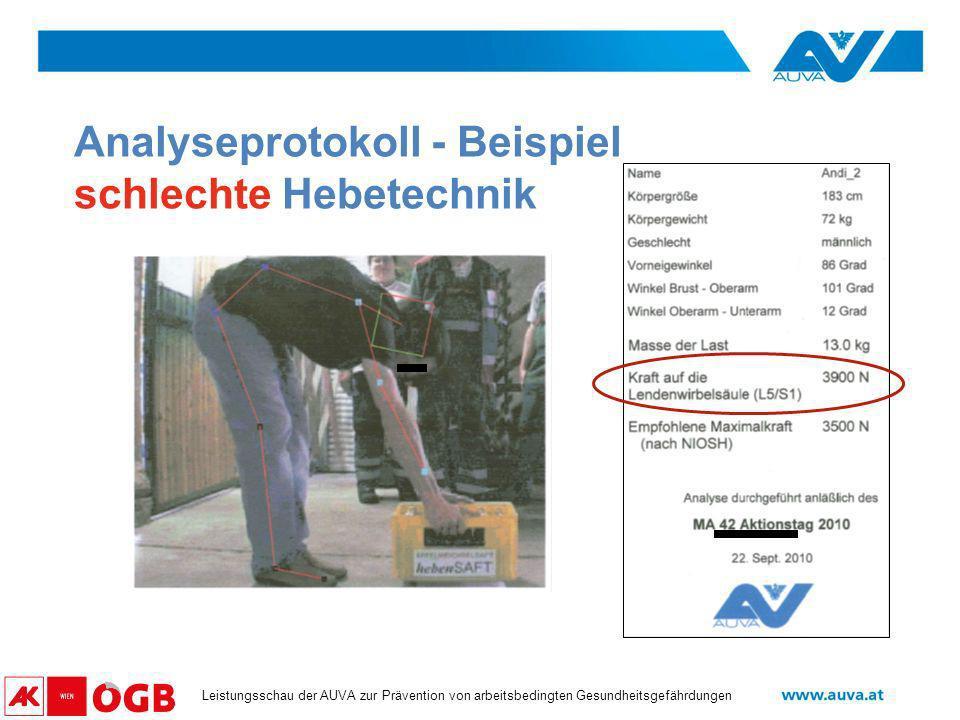 Datum Leistungsschau der AUVA zur Prävention von arbeitsbedingten Gesundheitsgefährdungen Analyseprotokoll - Beispiel schlechte Hebetechnik