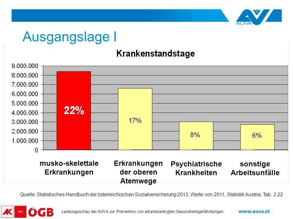 Datum Leistungsschau der AUVA zur Prävention von arbeitsbedingten Gesundheitsgefährdungen Ausgangslage I Quelle: Statistisches Handbuch der österreich