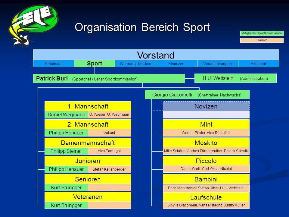 Organisation Bereich Sport Vorstand Sport PräsidiumWerbung, MedienFinanzenVeranstaltungenAktuariat Patrick Buri (Sportchef / Leiter Sportkommission) G