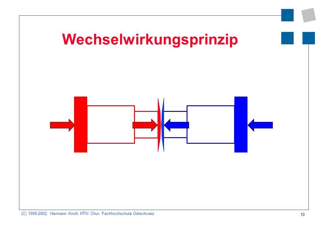 (C) 1999-2002, Hermann Knoll, HTW Chur, Fachhochschule Ostschweiz 10 Wechselwirkungsprinzip