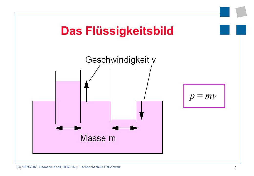 (C) 1999-2002, Hermann Knoll, HTW Chur, Fachhochschule Ostschweiz 2 Das Flüssigkeitsbild p = mv
