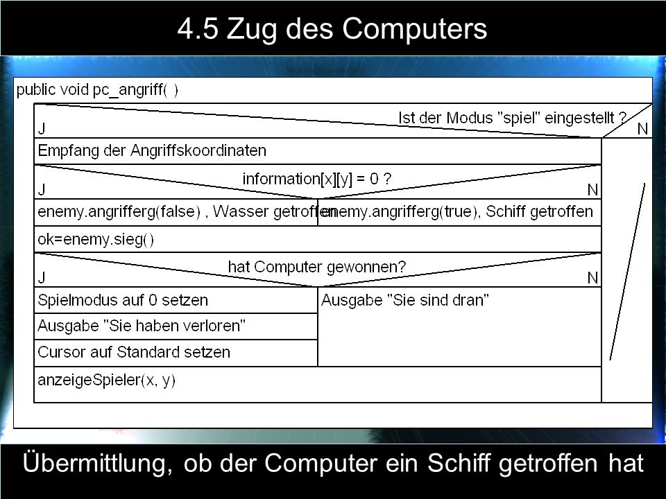 4.5 Zug des Computers Übermittlung, ob der Computer ein Schiff getroffen hat