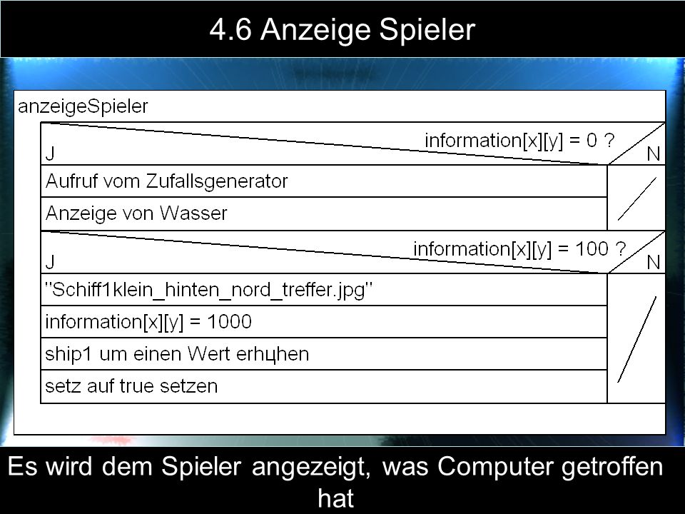 4.6 Anzeige Spieler Es wird dem Spieler angezeigt, was Computer getroffen hat