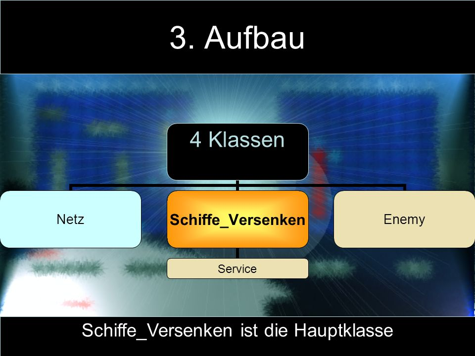 3. Aufbau Schiffe_Versenken ist die Hauptklasse 4 Klassen NetzSchiffe_Versenken Service Enemy