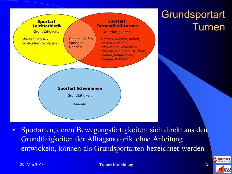 29. Mai 2010Trainerfortbildung 2 Grundsportart Turnen Sportarten, deren Bewegungsfertigkeiten sich direkt aus den Grundtätigkeiten der Alltagsmotorik