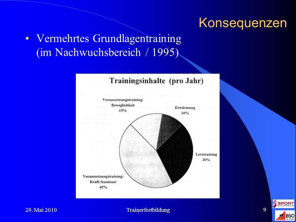 29. Mai 2010Trainerfortbildung 9 Konsequenzen Vermehrtes Grundlagentraining (im Nachwuchsbereich / 1995)