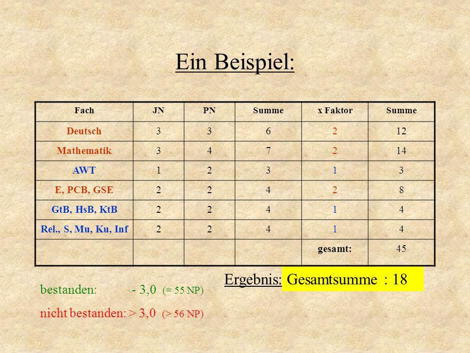 Ein Beispiel: FachJNPNSummex FaktorSumme Deutsch336212 Mathematik347214 AWT12313 E, PCB, GSE22428 GtB, HsB, KtB22414 Rel., S, Mu, Ku, Inf22414 gesamt: