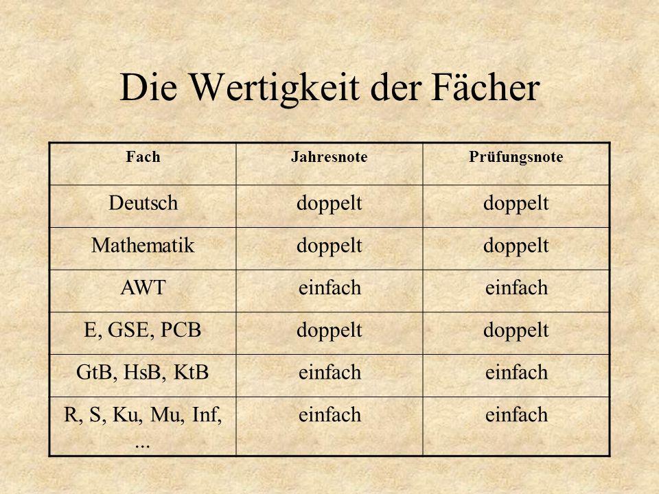 Die Wertigkeit der Fächer FachJahresnotePrüfungsnote Deutschdoppelt Mathematikdoppelt AWTeinfach E, GSE, PCBdoppelt GtB, HsB, KtBeinfach R, S, Ku, Mu,