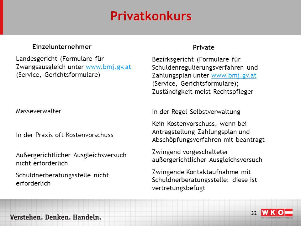 32 Privatkonkurs Einzelunternehmer Landesgericht (Formulare für Zwangsausgleich unter www.bmj.gv.at (Service, Gerichtsformulare)www.bmj.gv.at Massever