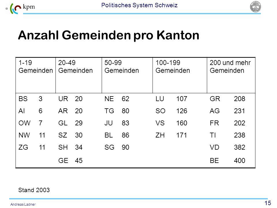 15 Politisches System Schweiz Andreas Ladner 1-19 Gemeinden 20-49 Gemeinden 50-99 Gemeinden 100-199 Gemeinden 200 und mehr Gemeinden BS3UR20NE62LU107G