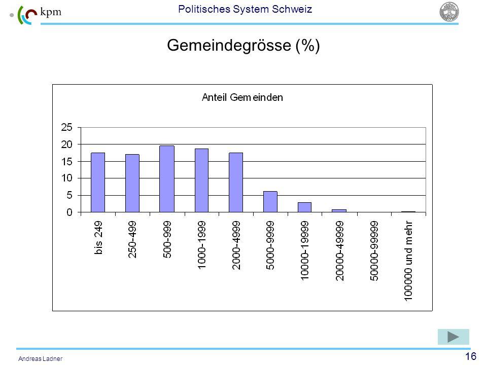16 Politisches System Schweiz Andreas Ladner Gemeindegrösse (%)