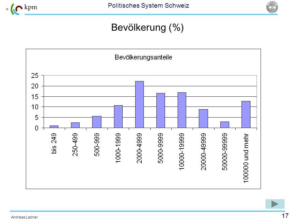 17 Politisches System Schweiz Andreas Ladner Bevölkerung (%)