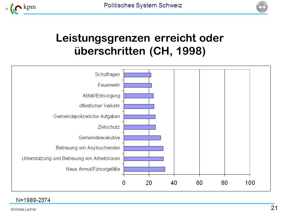 21 Politisches System Schweiz Andreas Ladner Leistungsgrenzen erreicht oder überschritten (CH, 1998) N=1989-2374