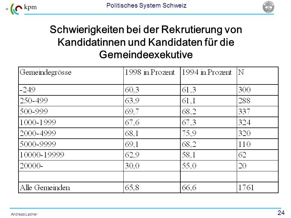 24 Politisches System Schweiz Andreas Ladner Schwierigkeiten bei der Rekrutierung von Kandidatinnen und Kandidaten für die Gemeindeexekutive