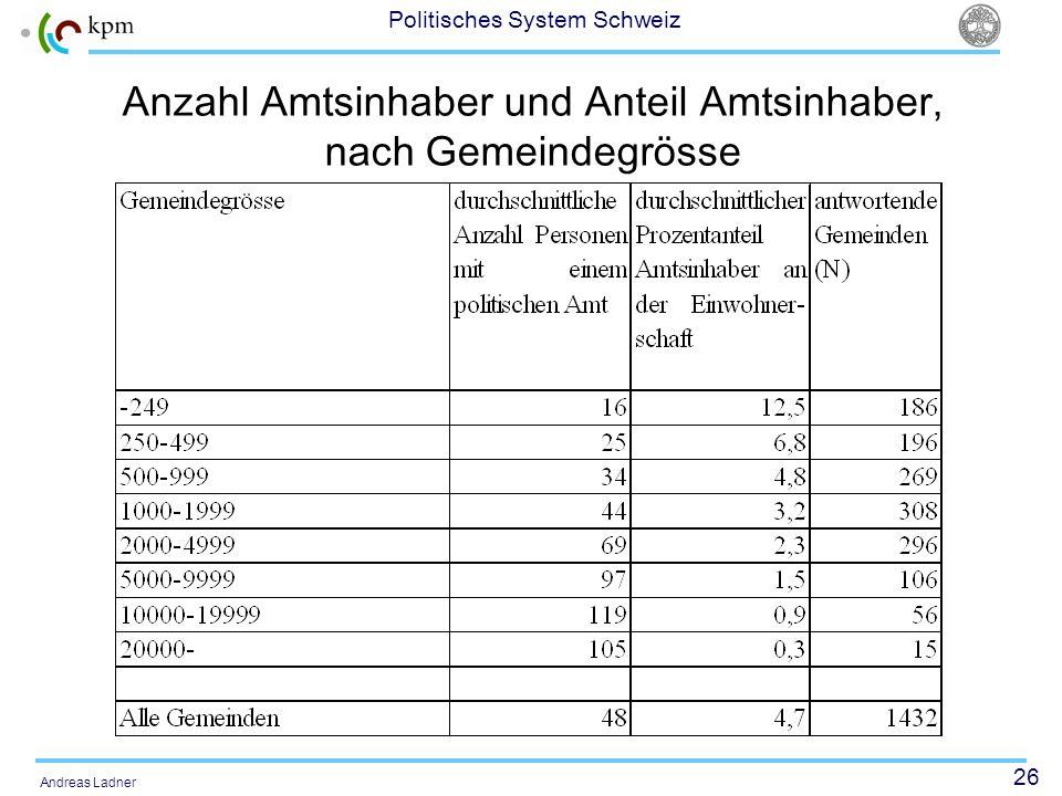 26 Politisches System Schweiz Andreas Ladner Anzahl Amtsinhaber und Anteil Amtsinhaber, nach Gemeindegrösse