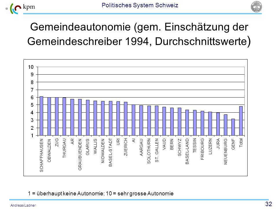 32 Politisches System Schweiz Andreas Ladner Gemeindeautonomie (gem. Einschätzung der Gemeindeschreiber 1994, Durchschnittswerte ) 1 = überhaupt keine