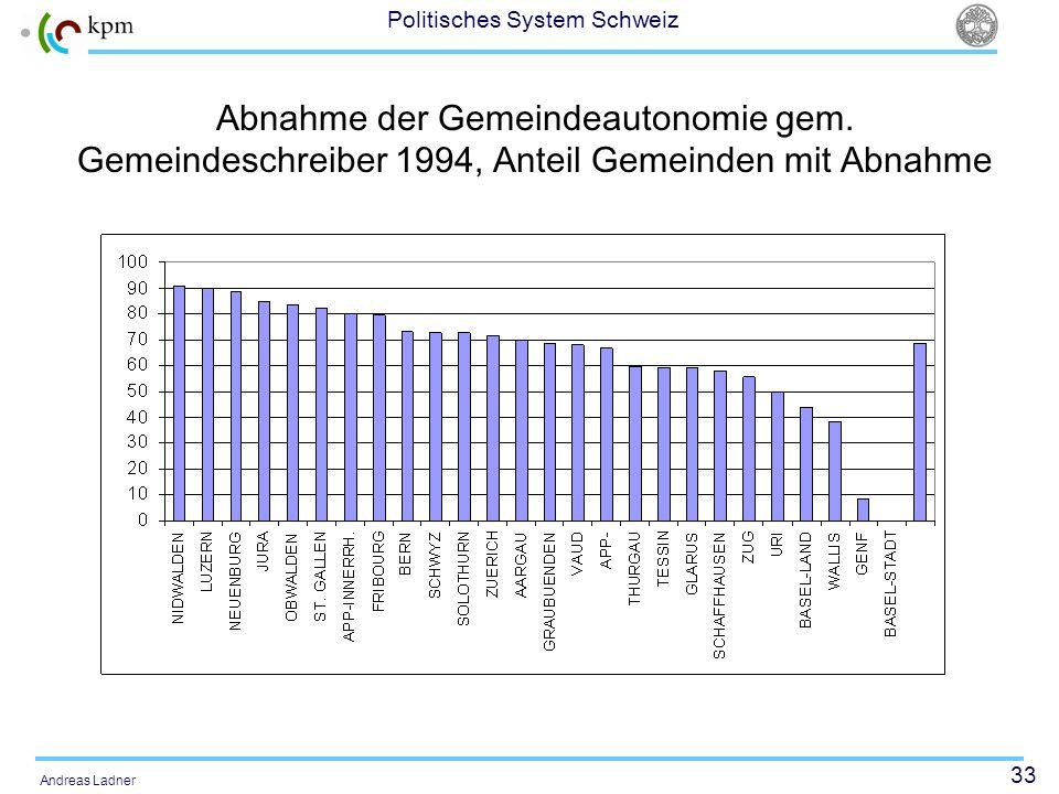 33 Politisches System Schweiz Andreas Ladner Abnahme der Gemeindeautonomie gem. Gemeindeschreiber 1994, Anteil Gemeinden mit Abnahme