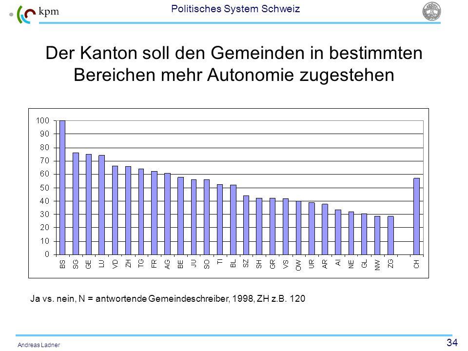 34 Politisches System Schweiz Andreas Ladner Der Kanton soll den Gemeinden in bestimmten Bereichen mehr Autonomie zugestehen Ja vs. nein, N = antworte