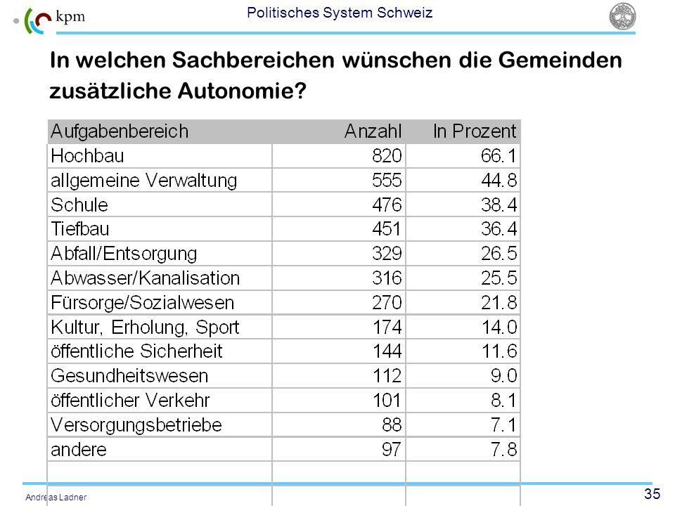 35 Politisches System Schweiz Andreas Ladner In welchen Sachbereichen wünschen die Gemeinden zusätzliche Autonomie?