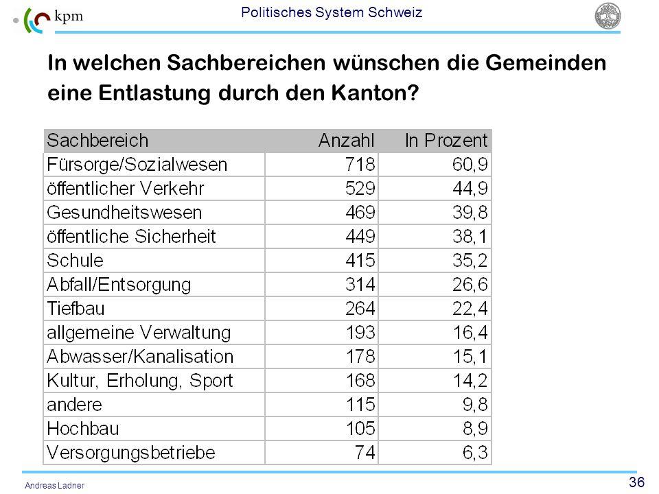 36 Politisches System Schweiz Andreas Ladner In welchen Sachbereichen wünschen die Gemeinden eine Entlastung durch den Kanton?
