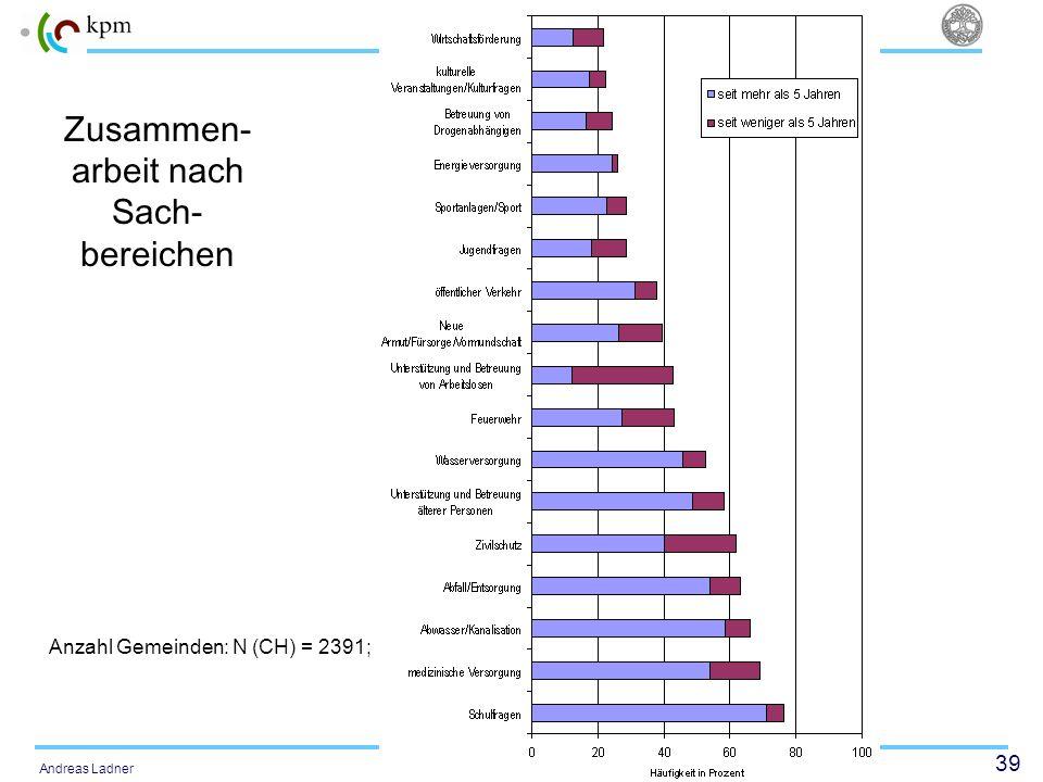 39 Politisches System Schweiz Andreas Ladner Zusammen- arbeit nach Sach- bereichen Anzahl Gemeinden: N (CH) = 2391;