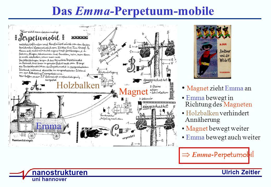Ulrich Zeitler nanostrukturen uni hannover Das Emma-Perpetuum-mobile Magnet zieht Emma an Emma bewegt in Richtung des Magneten Holzbalken verhindert Annäherung Magnet bewegt weiter Emma bewegt auch weiter Emma Magnet Emma- Perpetumobil Holzbalken