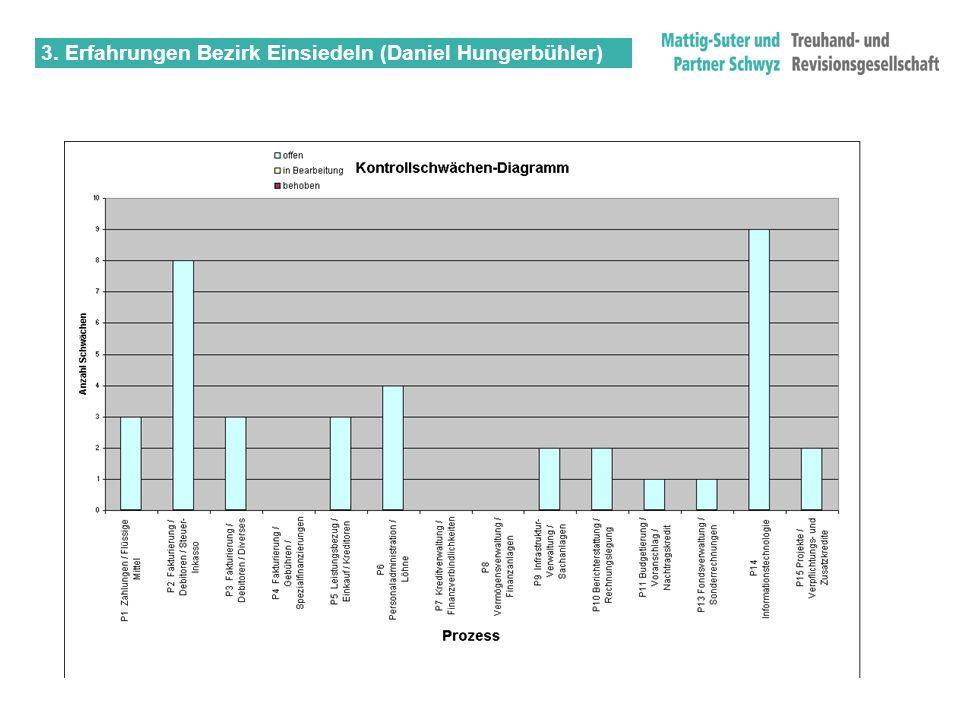 3. Erfahrungen Bezirk Einsiedeln (Daniel Hungerbühler)