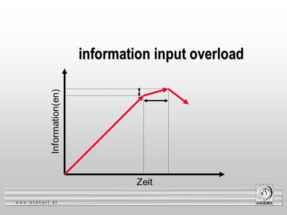 www.eckhart.at CICERO Information(en) Zeit information input overload