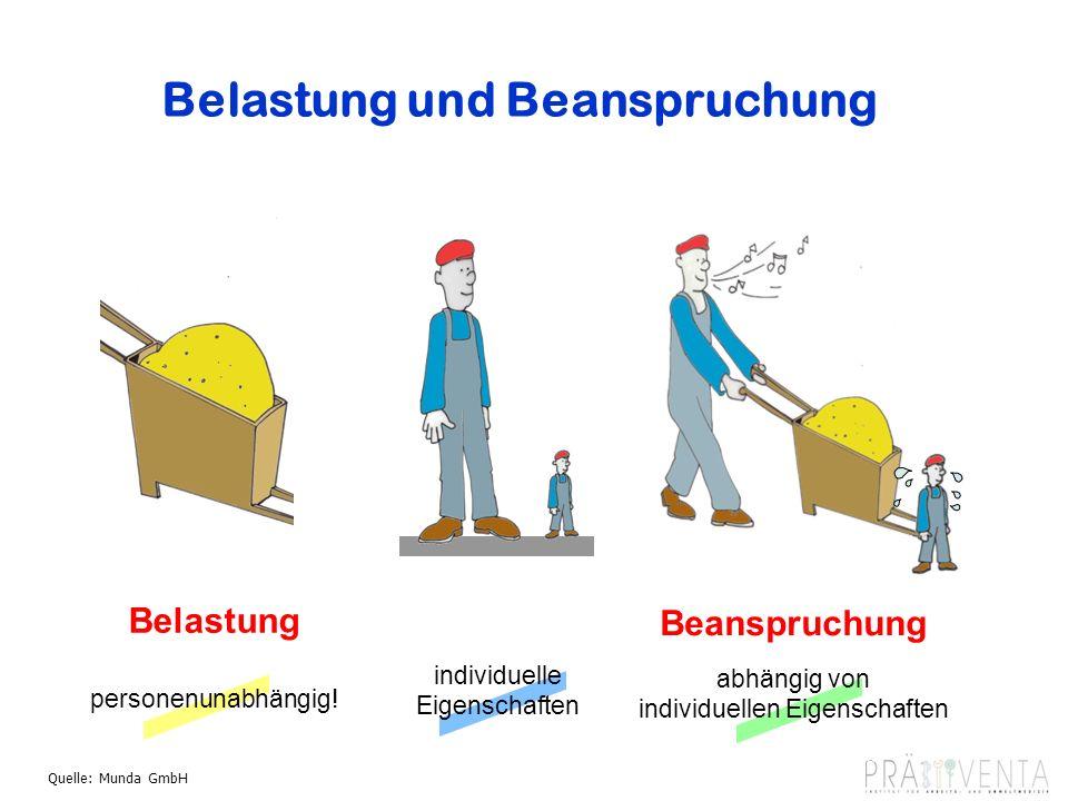 Belastung und Beanspruchung 19.06.2012 11 Dr. Friedbert Maas Belastung personenunabhängig! individuelle Eigenschaften abhängig von individuellen Eigen