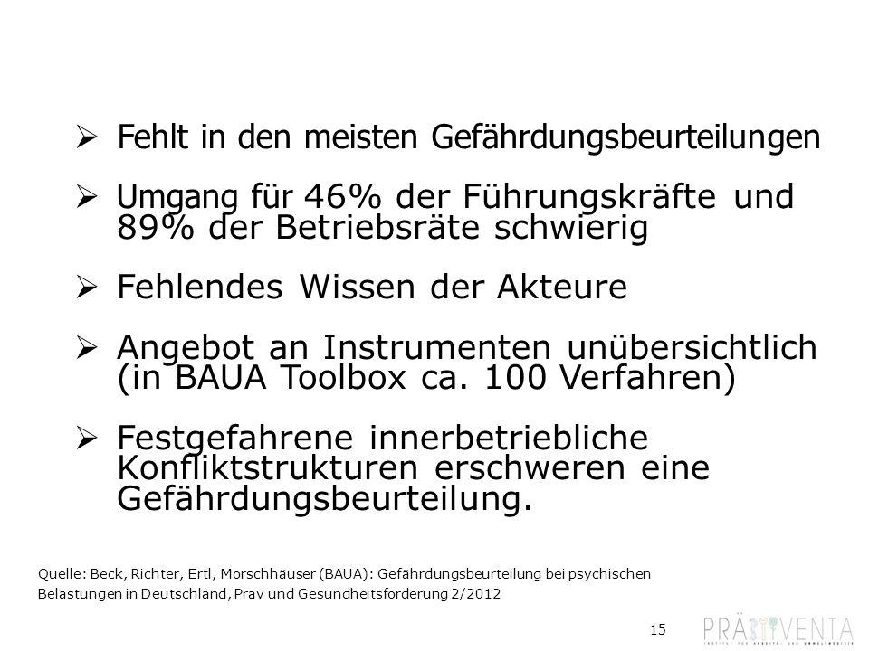 15 Warum ein spezielles Verfahren? Quelle: Beck, Richter, Ertl, Morschhäuser (BAUA): Gefährdungsbeurteilung bei psychischen Belastungen in Deutschland