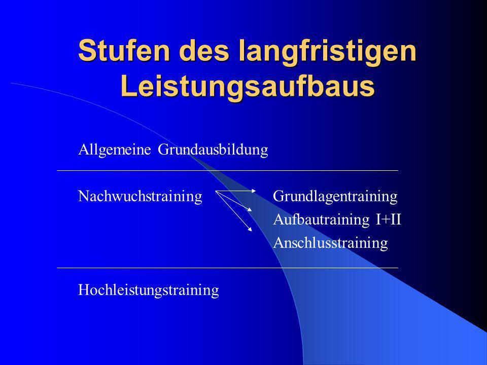 Stufen des langfristigen Leistungsaufbaus Allgemeine Grundausbildung NachwuchstrainingGrundlagentraining Aufbautraining I+II Anschlusstraining Hochlei