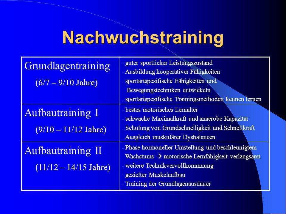Nachwuchstraining Anschlusstraining (14/15 – 17 Jahre) - Erhöhung sportartspezifischer Fertigkeiten und Fähigkeiten - Technik-Vervollkommnung bis zur Virtuosität - Erhöhung des konditionellen Leistungsniveaus - Stress-Trainings- bzw.