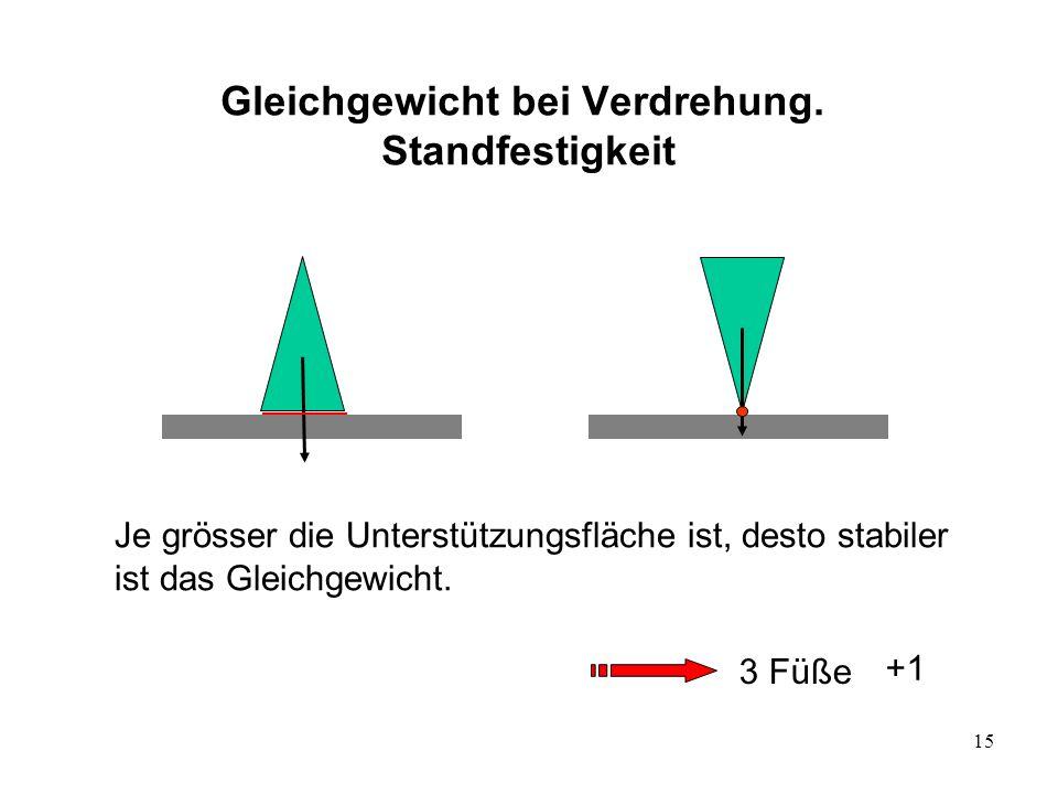 15 Gleichgewicht bei Verdrehung. Standfestigkeit 3 Füße +1 Je grösser die Unterstützungsfläche ist, desto stabiler ist das Gleichgewicht.