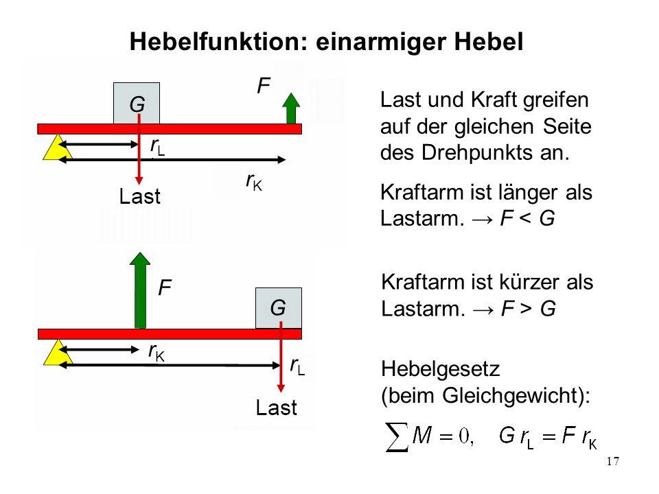 17 Hebelfunktion: einarmiger Hebel Last und Kraft greifen auf der gleichen Seite des Drehpunkts an. Kraftarm ist länger als Lastarm. F < G Kraftarm is