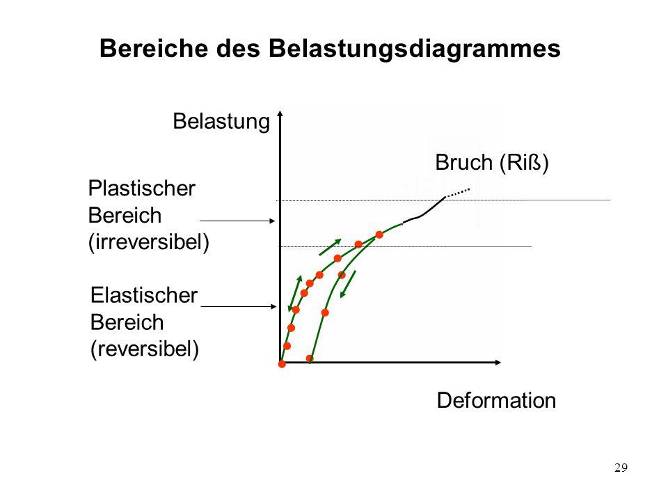 29 Bereiche des Belastungsdiagrammes Belastung Deformation Plastischer Bereich (irreversibel) Bruch (Riß) Elastischer Bereich (reversibel)