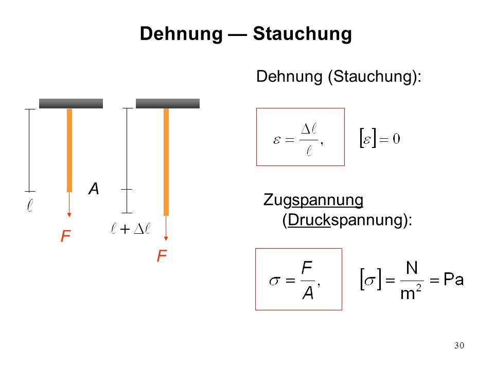 30 Dehnung Stauchung Dehnung (Stauchung): F F A Zugspannung (Druckspannung):