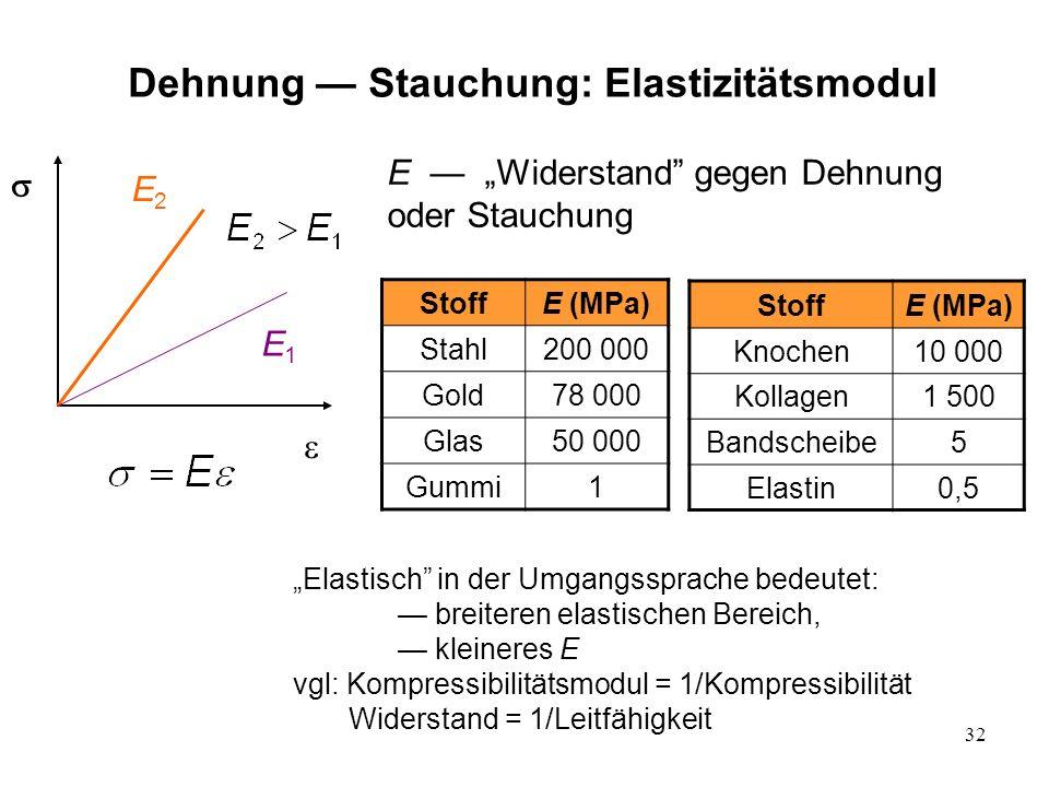 32 E2E2 E1E1 E Widerstand gegen Dehnung oder Stauchung Dehnung Stauchung: Elastizitätsmodul StoffE (MPa) Stahl200 000 Gold78 000 Glas50 000 Gummi1 Sto