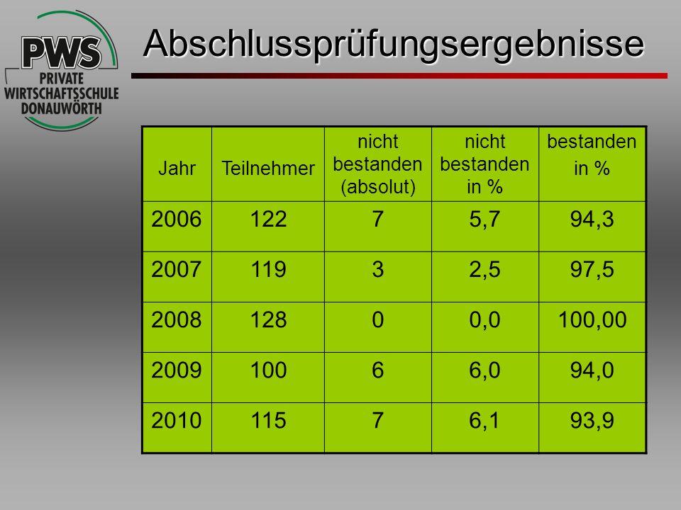 Abschlussprüfungsergebnisse JahrTeilnehmer nicht bestanden (absolut) nicht bestanden in % bestanden in % 200612275,794,3 200711932,597,5 200812800,010