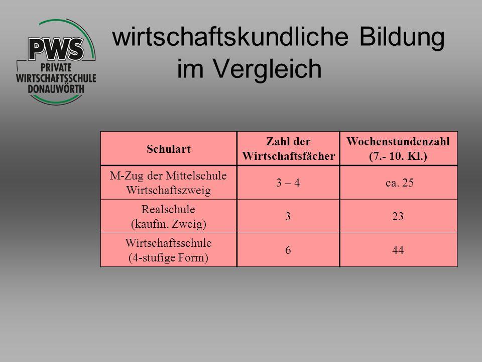 wirtschaftskundliche Bildung im Vergleich Schulart Zahl der Wirtschaftsfächer Wochenstundenzahl (7.- 10. Kl.) M-Zug der Mittelschule Wirtschaftszweig
