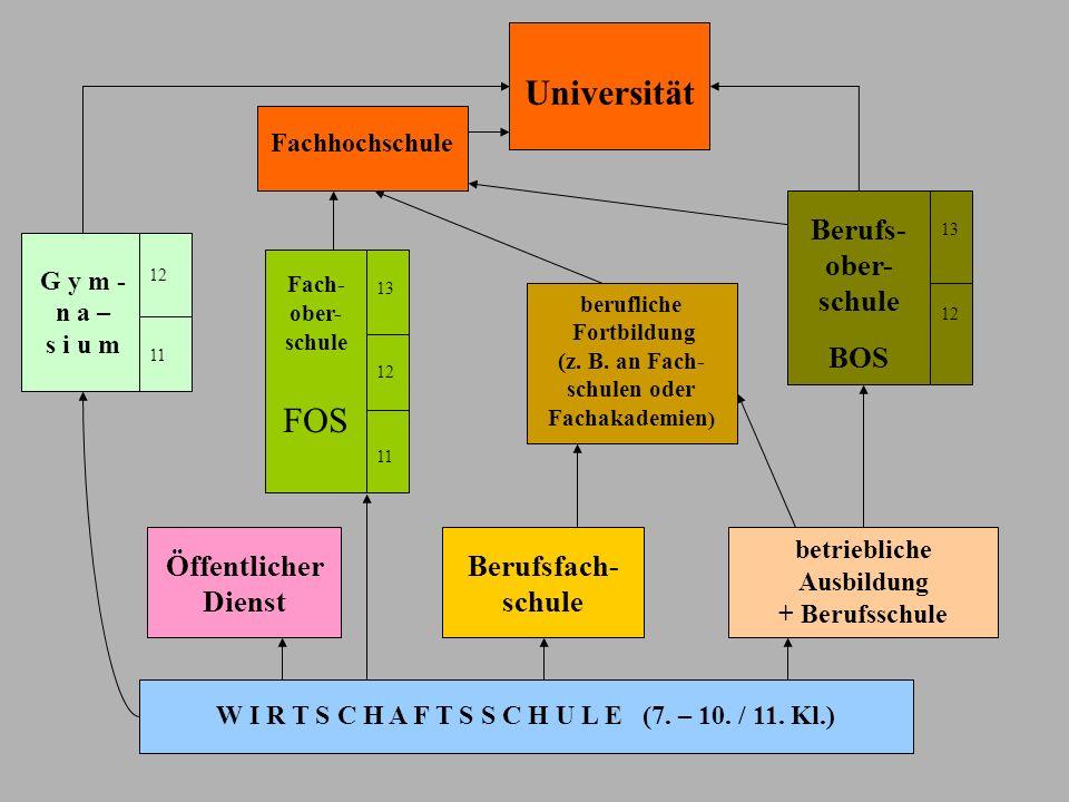 W I R T S C H A F T S S C H U L E (7. – 10. / 11. Kl.) betriebliche Ausbildung + Berufsschule Berufsfach- schule Öffentlicher Dienst berufliche Fortbi