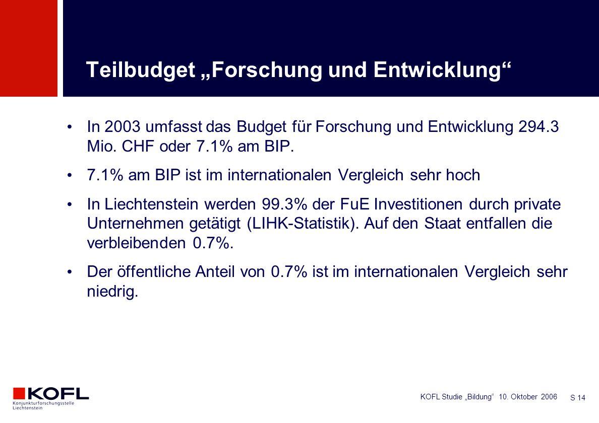 KOFL Studie Bildung 10. Oktober 2006 S 14 In 2003 umfasst das Budget für Forschung und Entwicklung 294.3 Mio. CHF oder 7.1% am BIP. 7.1% am BIP ist im