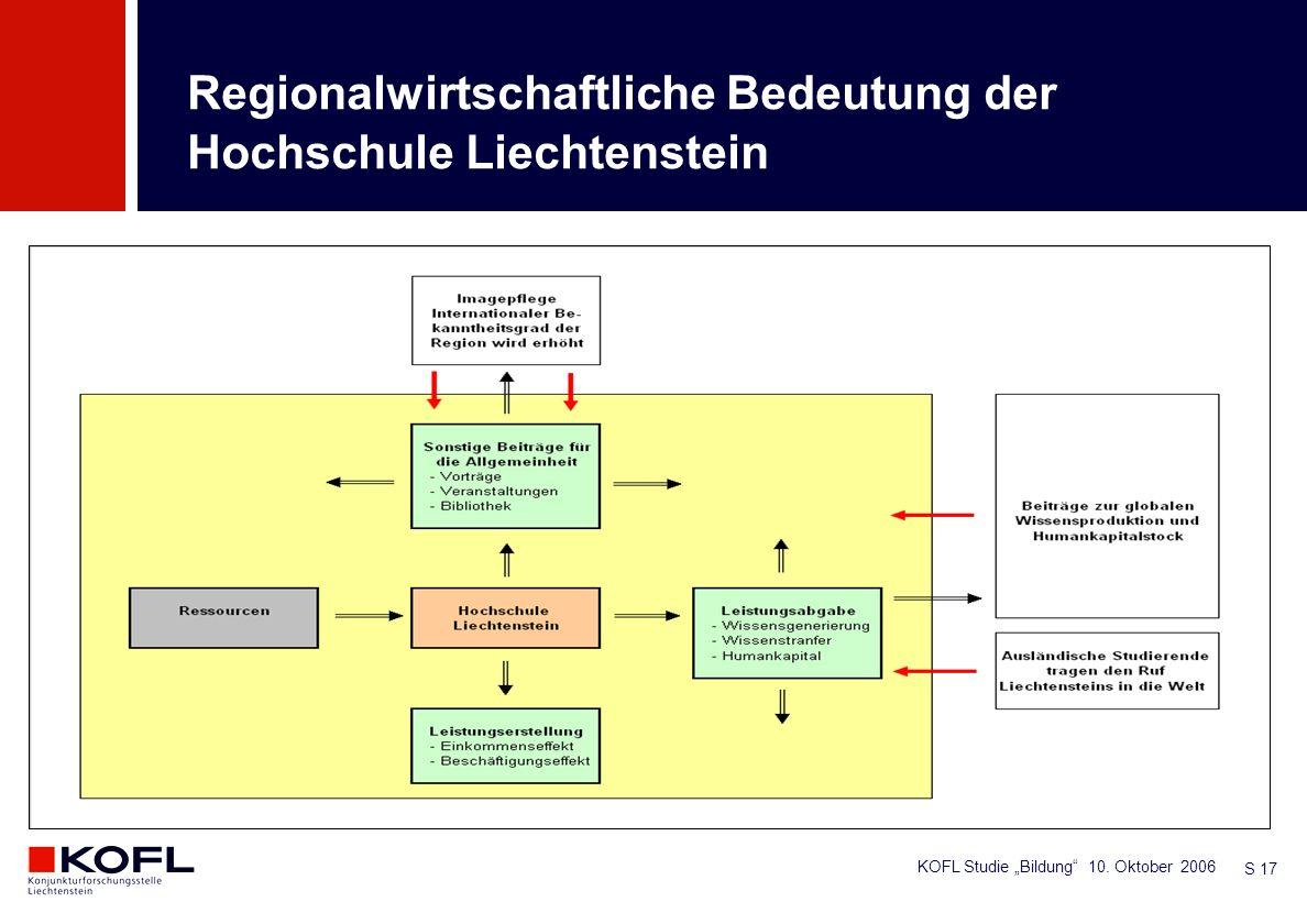 KOFL Studie Bildung 10. Oktober 2006 S 17 Regionalwirtschaftliche Bedeutung der Hochschule Liechtenstein