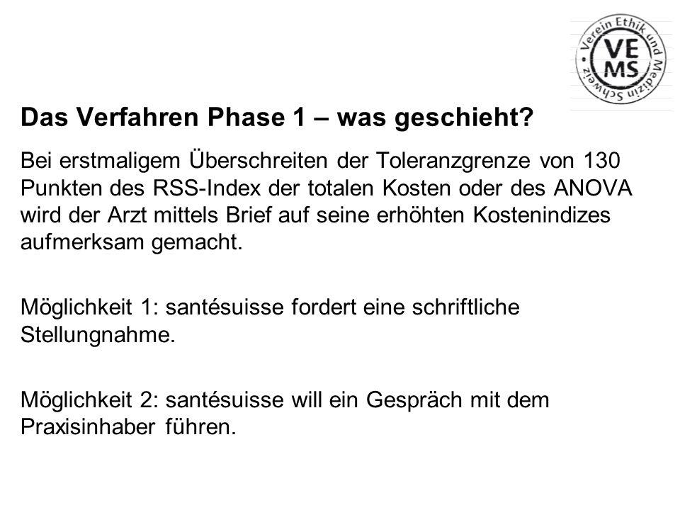 Das Verfahren Phase 1 – was geschieht? Bei erstmaligem Überschreiten der Toleranzgrenze von 130 Punkten des RSS-Index der totalen Kosten oder des ANOV
