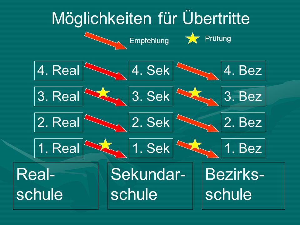Real- schule Sekundar- schule Bezirks- schule 3. Real 2. Real 1. Real 4. Sek 3. Sek 2. Sek 1. Sek 4. Bez 3. Bez 2. Bez 1. Bez 4. Real Möglichkeiten fü