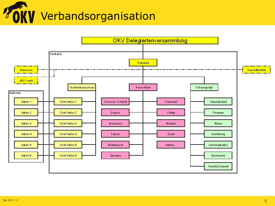Der OKV 1.0 6 Verbandsorganisation